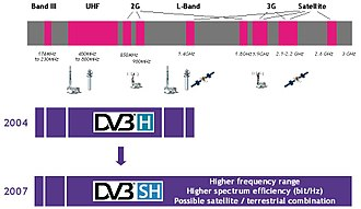 DVB-SH - DVB-SH supported spectrum