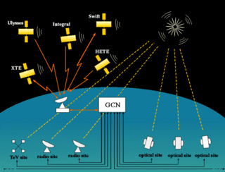 Gamma-ray Burst Coordinates Network system that distributes information about the location of a gamma-ray burst (GRB), when a burst is detected by various spacecraft