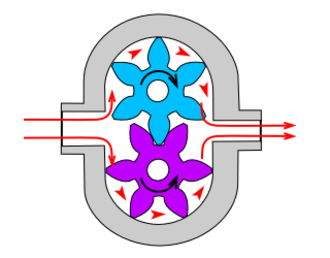 Hydraulic pump - Gearpump with external teeth, note the rotational direction of the gears.