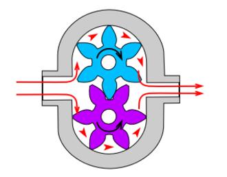 Gear pump - Image: Gear pump