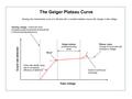 Geiger plateau curve.png