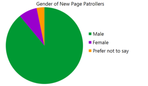 the gender balance of patrollers
