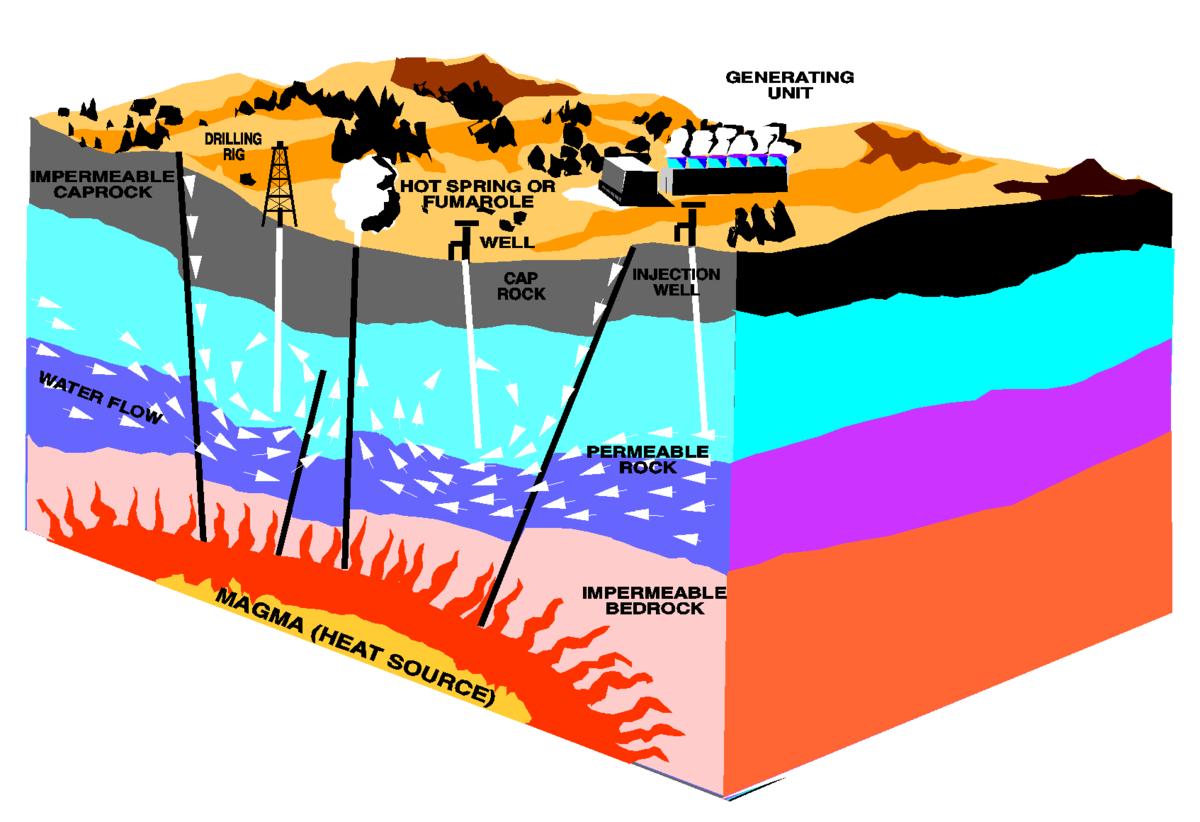 Geotermisk energi wikipedia den frie encyklop di - En que consiste la energia geotermica ...