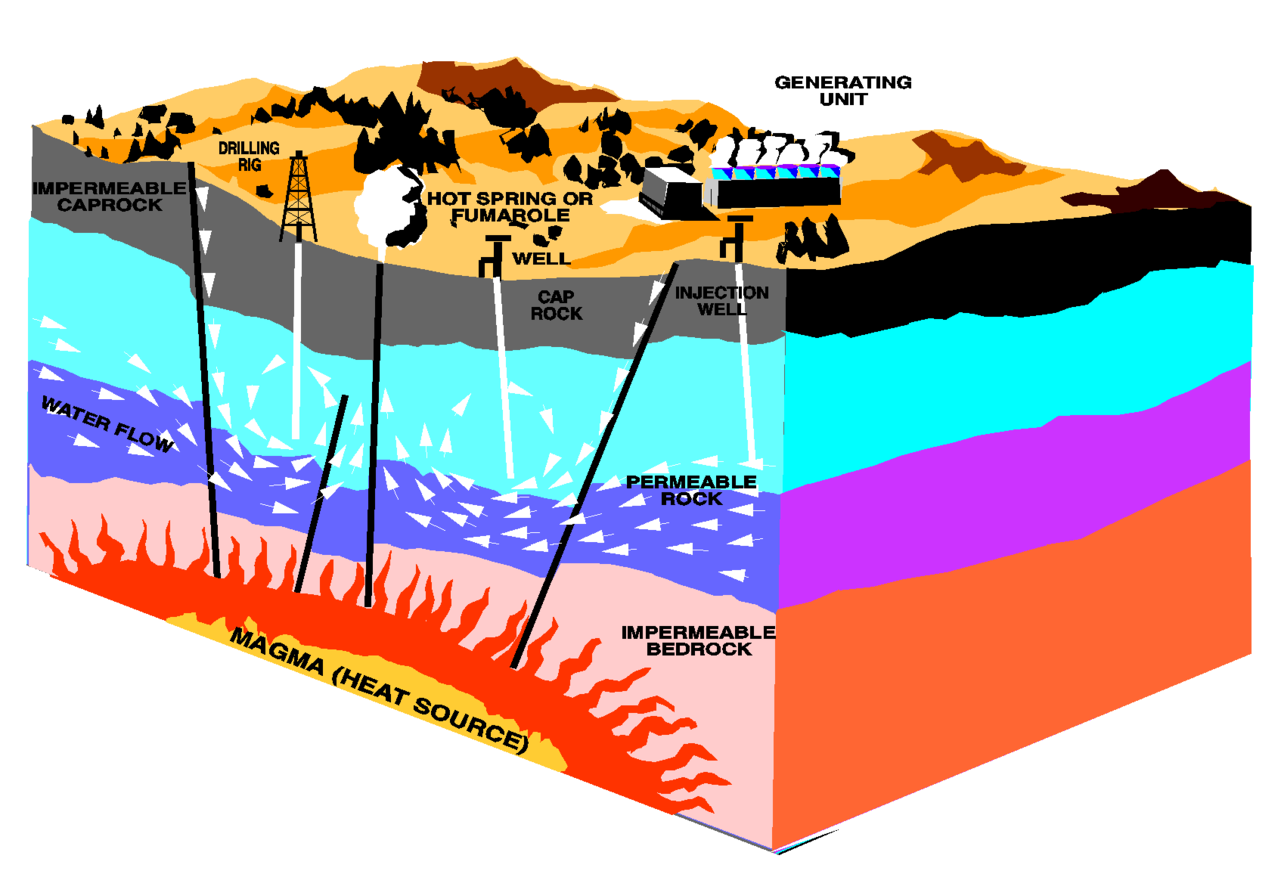 How Does Geothermal Energy Work Enhanced geothermal system