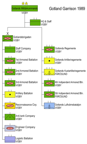 Military On Gotland Wikipedia