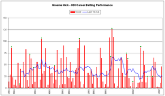 Graeme Hick - Hick's batting performance in One-Day Internationals