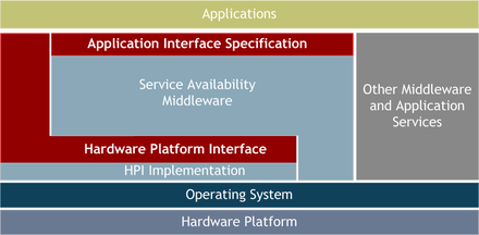 Relation of the AIS and HPI interfaces in the system.