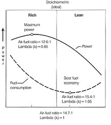 lean burn otto cycle