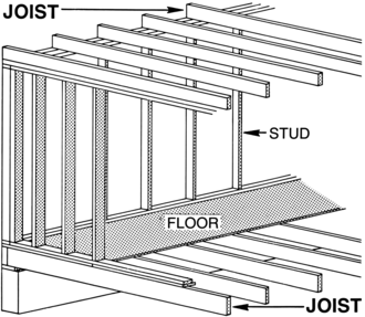 Joist - A single floor or simple set of joists. If the joists land directly above the studs they are stacked.