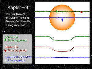 Kepler-9 - Light curves of the transiting planets of Kepler-9.