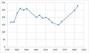 Kirstead - Illustrates the population of Kirstead from 1801 to 2011.
