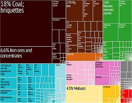 Economy of North Korea - Wikipedia