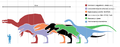 Largesttheropods - highlight tyrannosaur.png