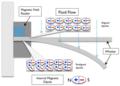 Magnetostrictive flow sensor.png