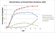Marriage in the United States - Wikipedia