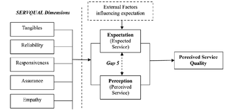 Service quality - The five dimensions of service quality