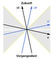 Minkowski-Diagramm - Kausalität.png