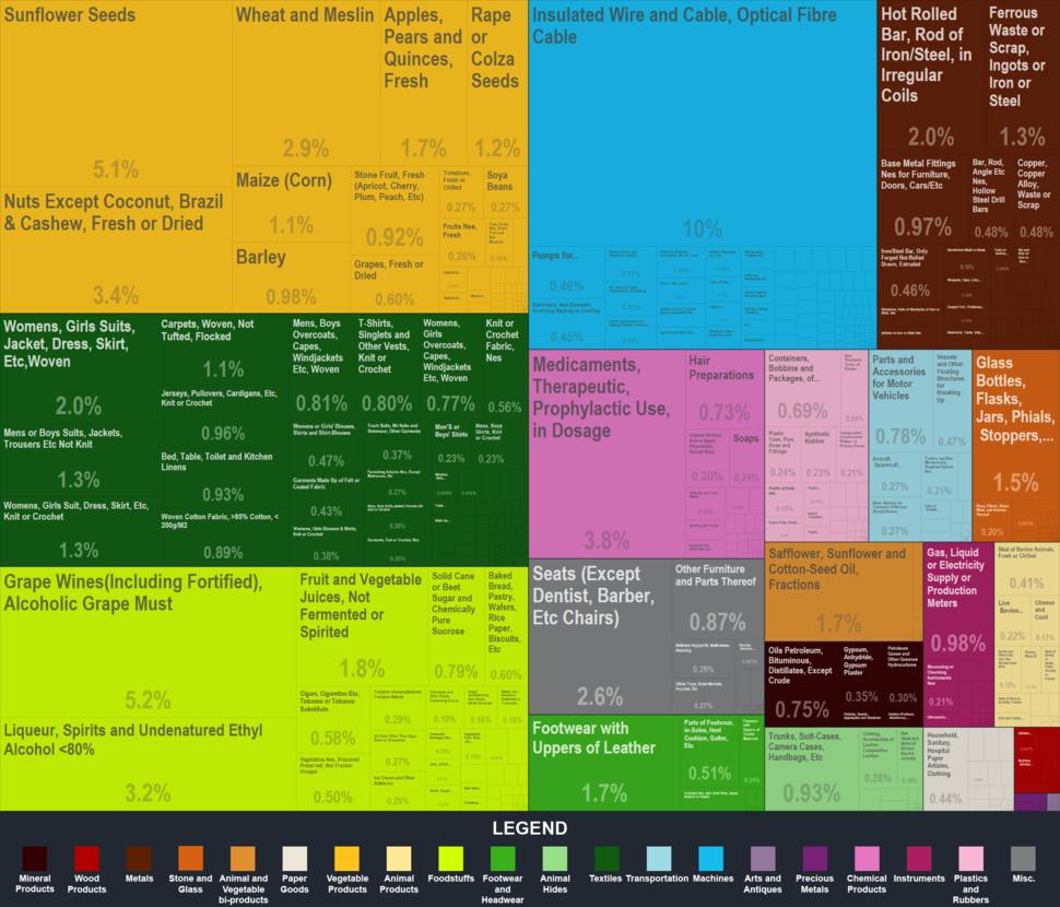 Moldova Export Treemap