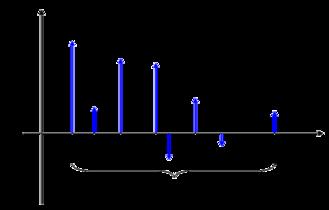 Multipath propagation - Mathematical model of the multipath impulse response.