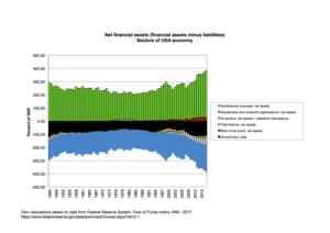 Flow of funds - Financial net worth of broad sectors of USA economy, 1945–2009. Source: Federal Reserve System, flow of funds data.