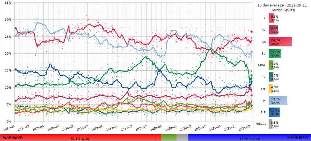 30 day poll average trendline of opinion polls towards the Norwegian election in 2021