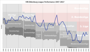 VfL Oldenburg - Historical chart of VfL Oldenburg league performance after WWII