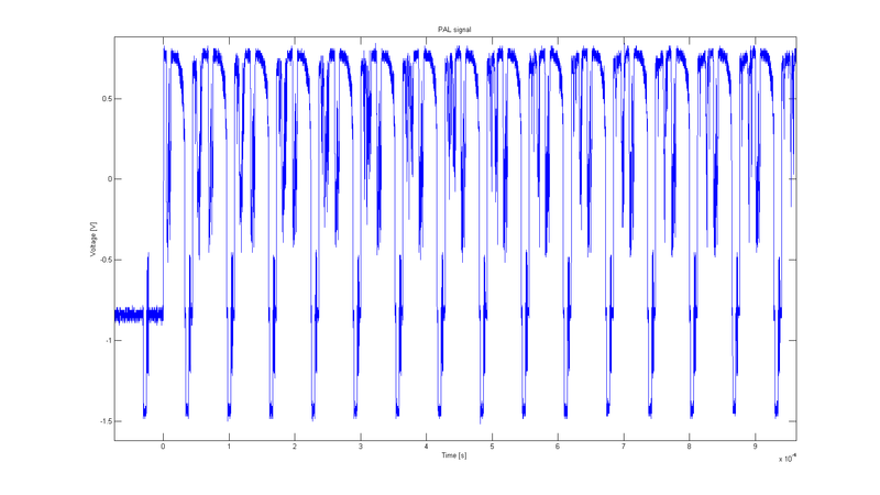 Oscillogram of composite PAL signal--several lines. PAL multi lines.png