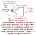 Pendule élastique horizontal, amorti et excité sinusoïdalement.png