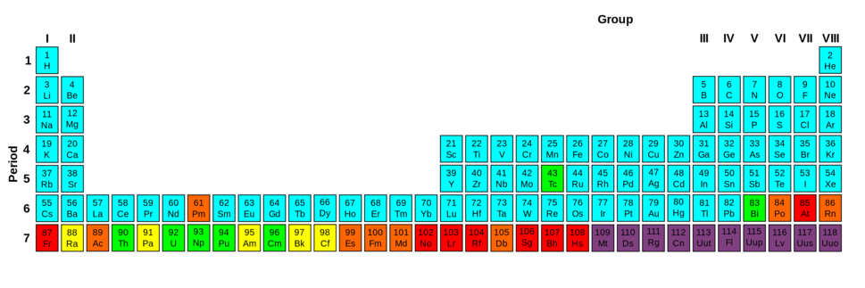 Periodic Table Stability %26 Radioactivity