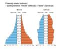 Piramidy wieku-mlode i stare.png
