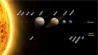 Planets and some dwarf planets of the Solar System. Sizes are to scale, but relative distances from the Sun are not.