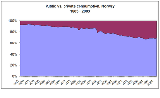 Economy of Norway - Public vs. private consumption Source: Statistics Norway