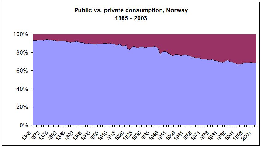 Public vs private consumption Norway