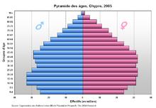 Population structure.
