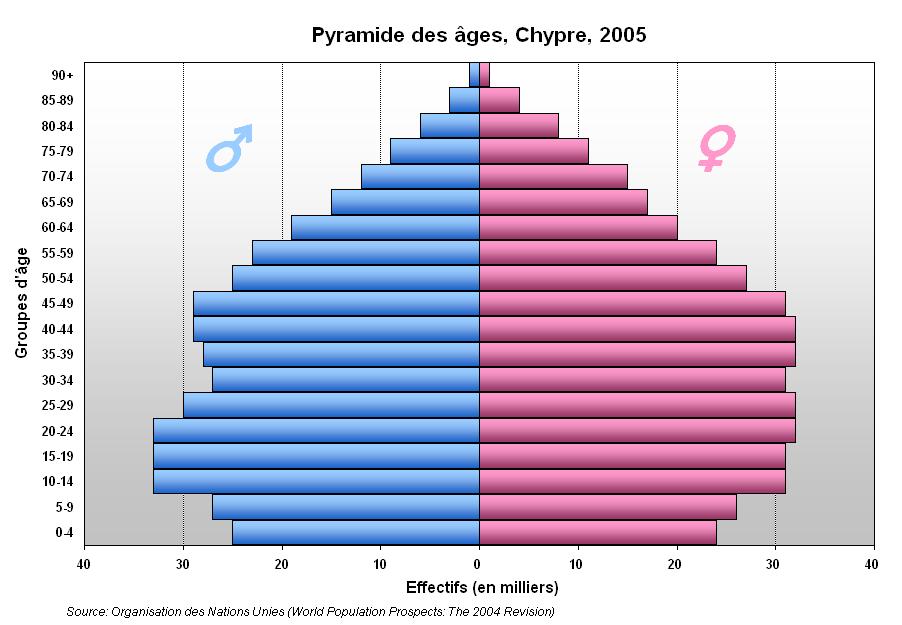 Pyramide Chypre