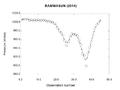 Rammasun 2014 C-K pressure analysis.png