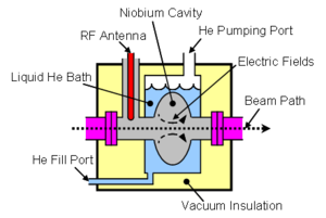 Cryomodule - simplified sketch of a SRF cavity in a helium bath, with RF coupling and a passing particle beam.