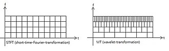 Wavelet transform - Image: STFT and WT