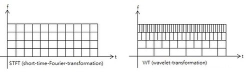 Wavelet transform - Wikipedia