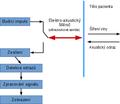 Schéma měření ultrazvukem.png