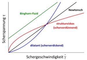 Scherspannung Nichtnewtonscher Fluide linear.png