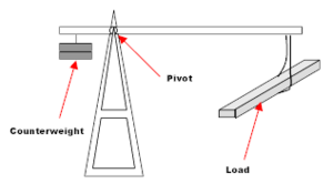 Counterweight - Simple Crane
