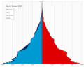 South Sudan single age population pyramid 2020.png