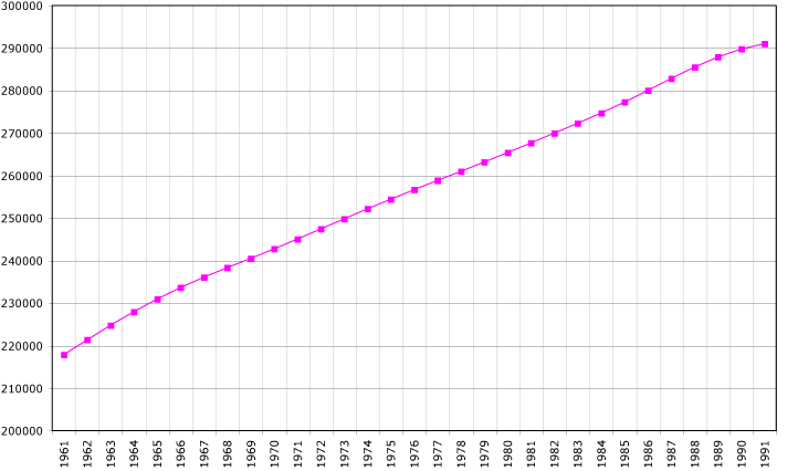 Soviet Union demography