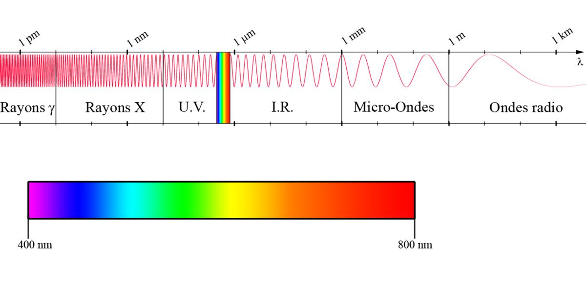 Notions De Base D Optique Ondulatoire La Lumière Une Onde électromagnétique Wikiversité