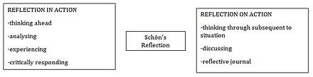 Adaptation of Schön's reflective model