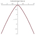 Swallowtail integral Stokes set 2.png