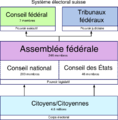 Systeme electoral suisse.png