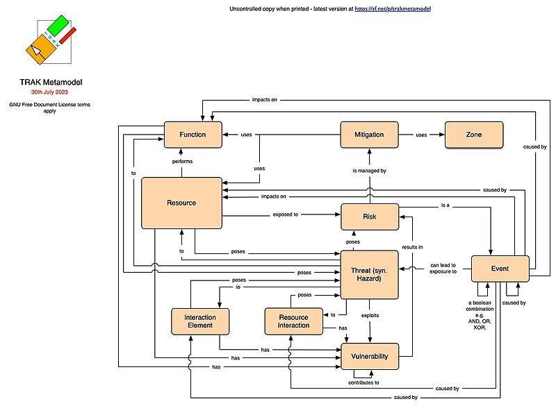 File:TRAK metamodel part 2 safety security.jpg