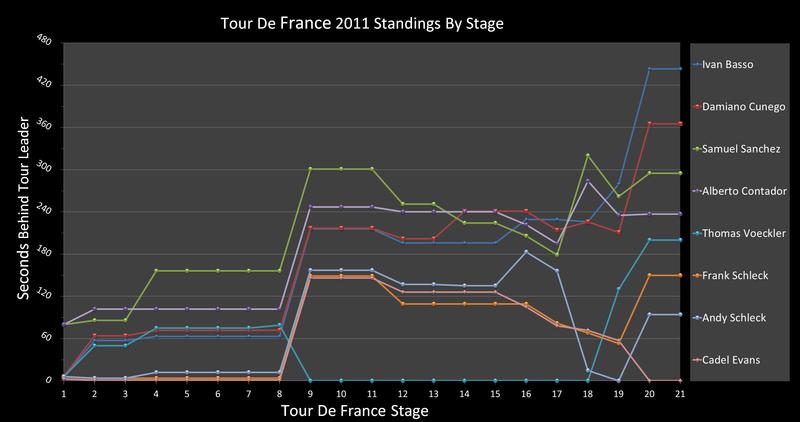 tour de france final standings